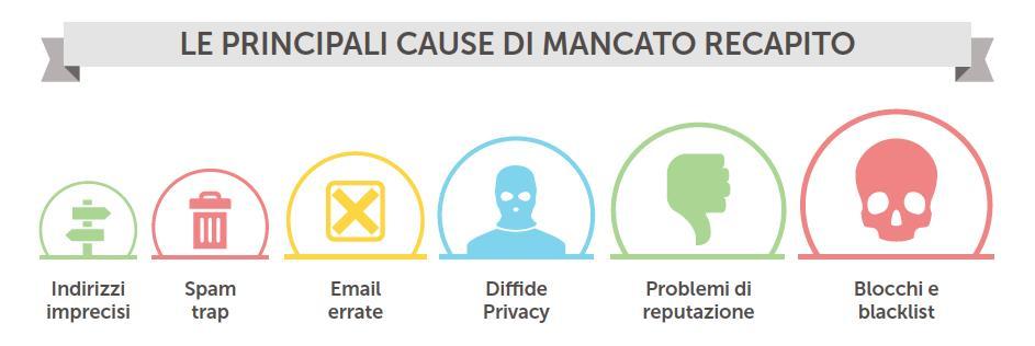 errori email